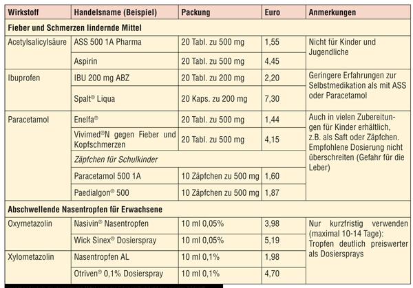 Fieber und Schmerzlinderne Mittel