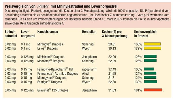 Preisvergleich GPSP 2007,02
