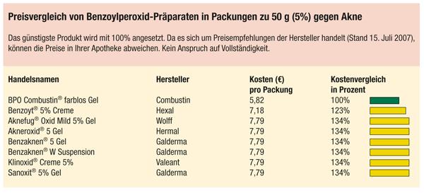 aktueller Preisvergleich GPSP 2007,04
