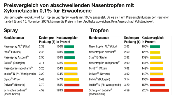 Preisvergleich GPSP 2007,06
