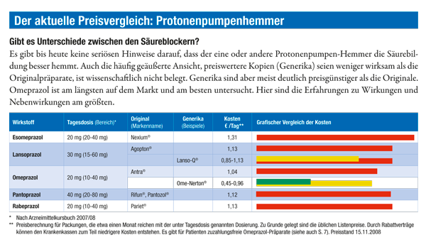 Preisvergleich: Protonenpumpenhemmer