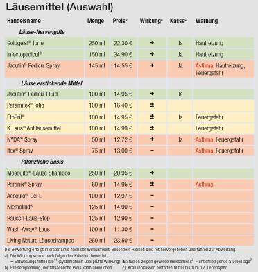 Tabelle Läuse