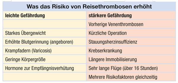 Was das Risiko von Reisethrombosen erhöht
