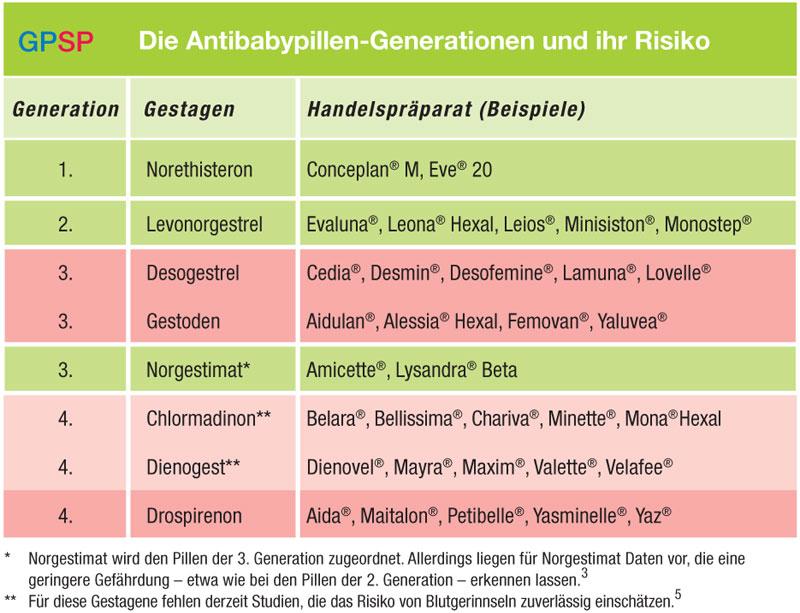 Pille maxim welche generation